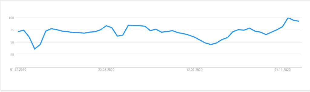 Google Trends: Der Verlauf über das Jahr.