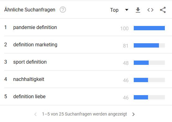 Google Trends: Auch hier werden dir weitere, mögliche Suchkombinationen gezeigt.