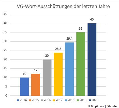 VG-Wort: Die Ausschüttungsbeträge pro Text stieg kontinuirlich an.
